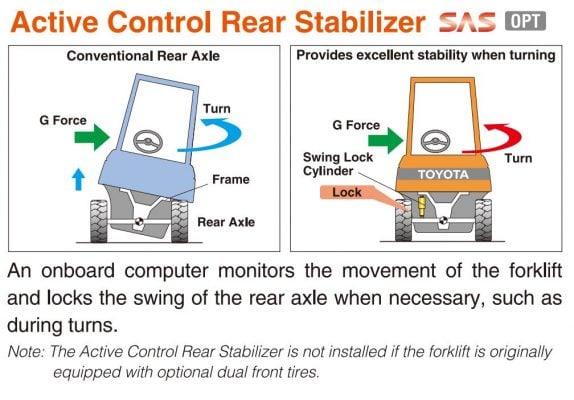 Hệ thống SAS và OPS trên xe nâng TOYOTA 7