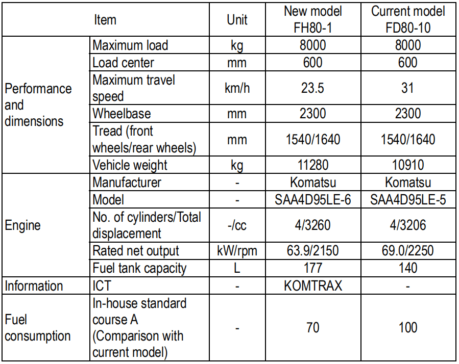 Xe Nâng Hàng 7 tấn KOMATSU máy dầu FH70-1 # 50050 2